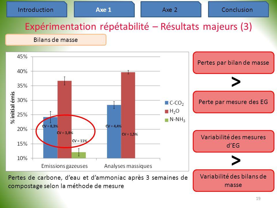 > > Expérimentation répétabilité – Résultats majeurs (3)