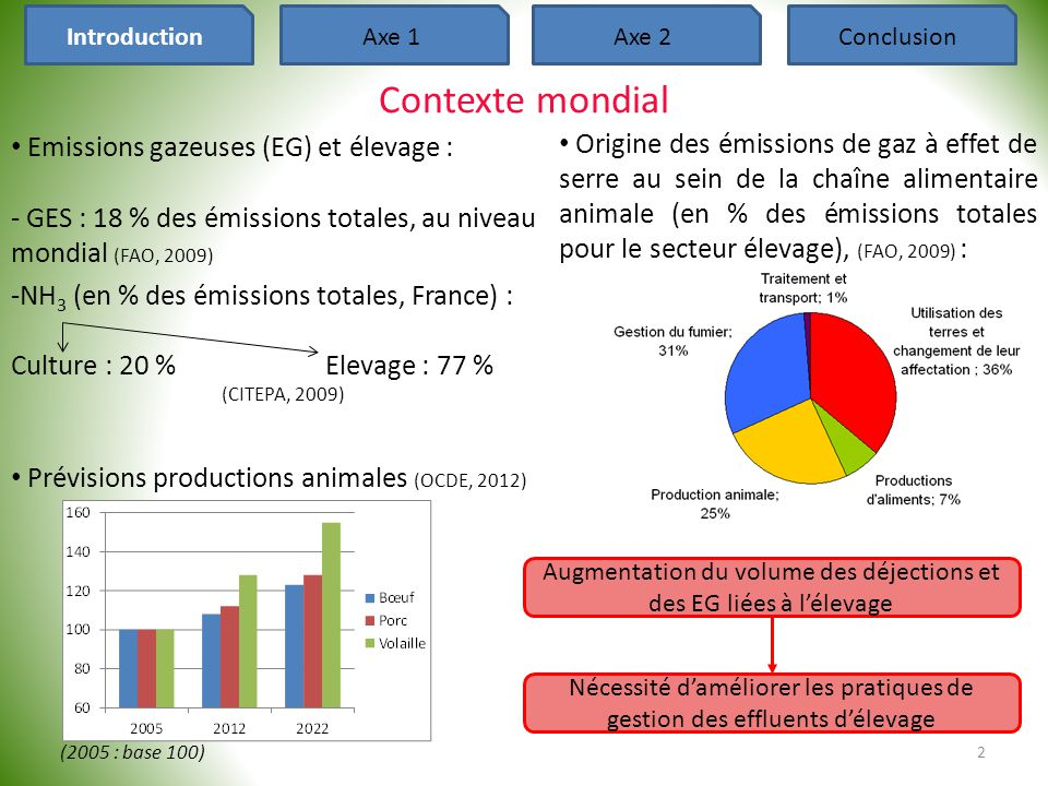 Introduction Axe 1. Axe 2. Conclusion. Contexte mondial. Emissions gazeuses (EG) et élevage :