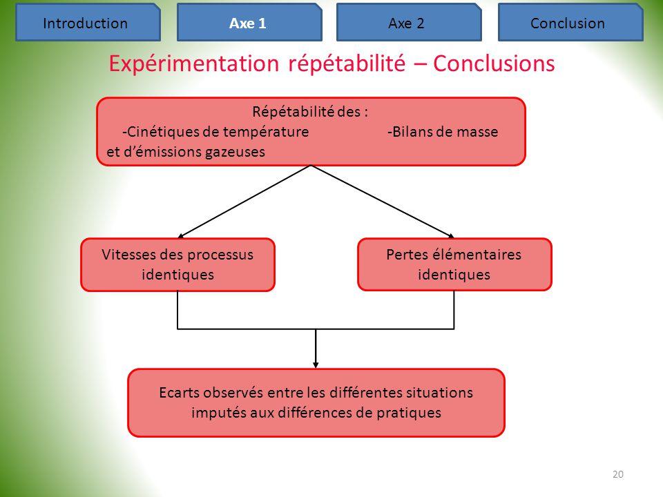 Expérimentation répétabilité – Conclusions