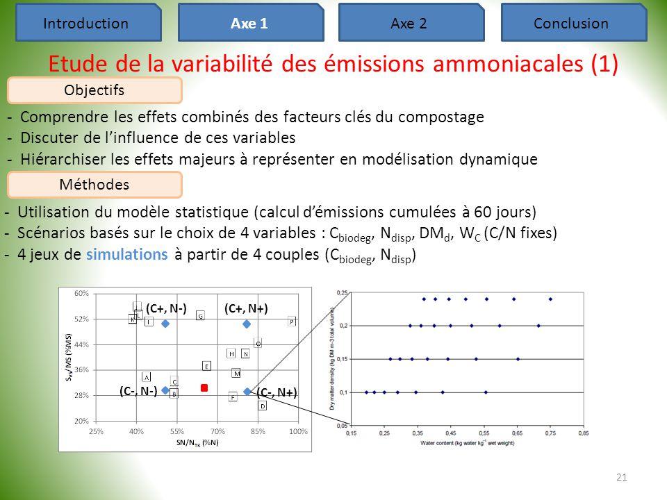 Etude de la variabilité des émissions ammoniacales (1)