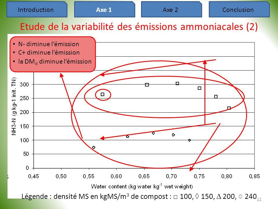 Etude de la variabilité des émissions ammoniacales (2)