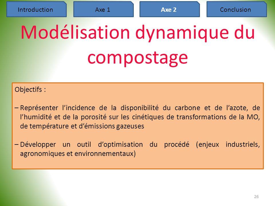 Modélisation dynamique du compostage
