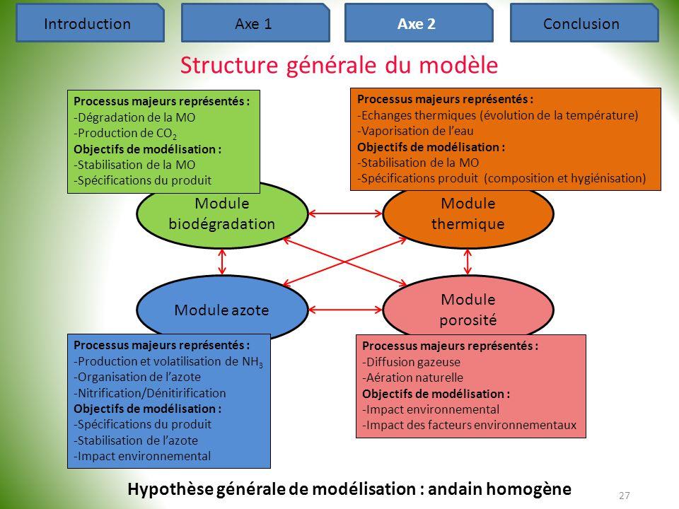 Structure générale du modèle