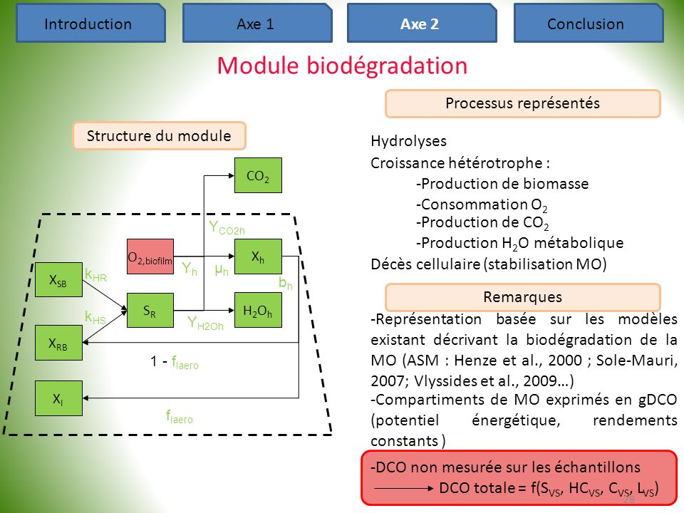 Module biodégradation