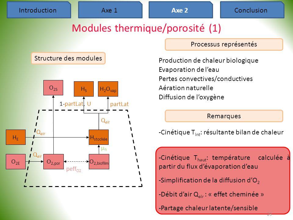 Modules thermique/porosité (1)