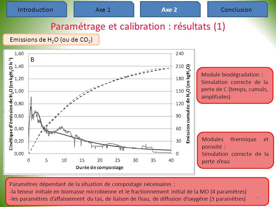 Paramétrage et calibration : résultats (1)
