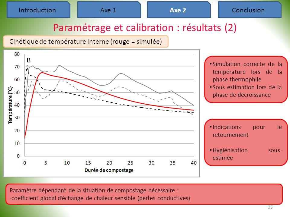 Paramétrage et calibration : résultats (2)