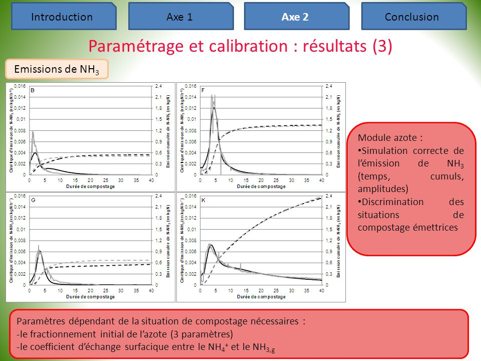 Paramétrage et calibration : résultats (3)