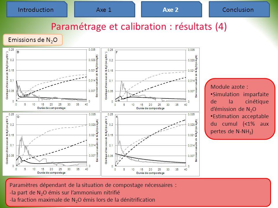 Paramétrage et calibration : résultats (4)
