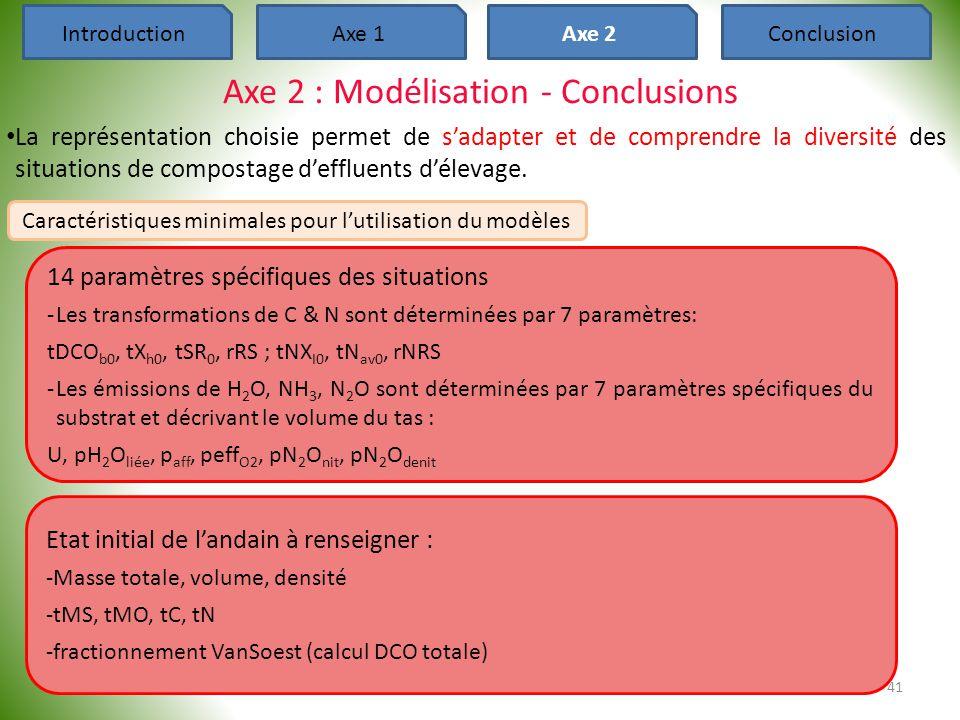 Axe 2 : Modélisation - Conclusions