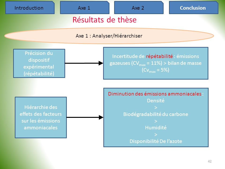 Résultats de thèse Introduction Axe 1 Axe 2 Conclusion