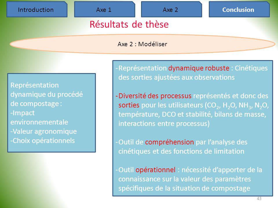 Introduction Axe 1. Axe 2. Conclusion. Résultats de thèse. Axe 2 : Modéliser.
