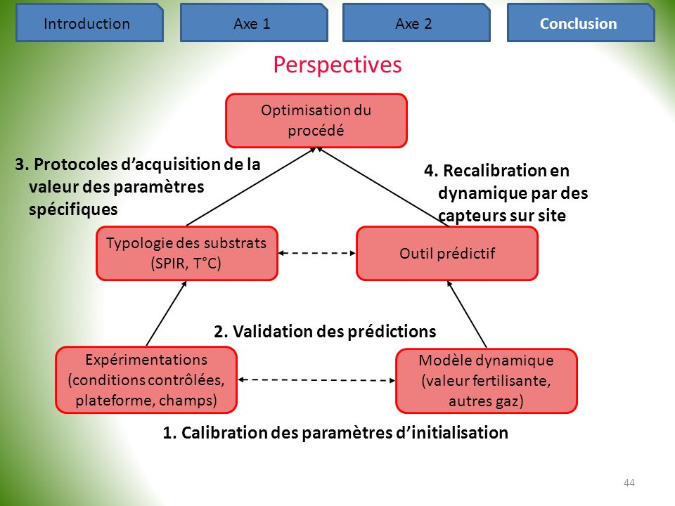 Introduction Axe 1. Axe 2. Conclusion. Perspectives. Optimisation du procédé.