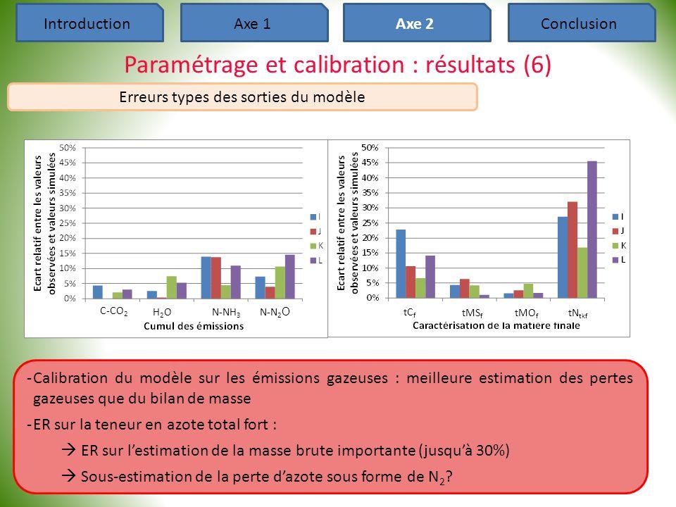 Paramétrage et calibration : résultats (6)