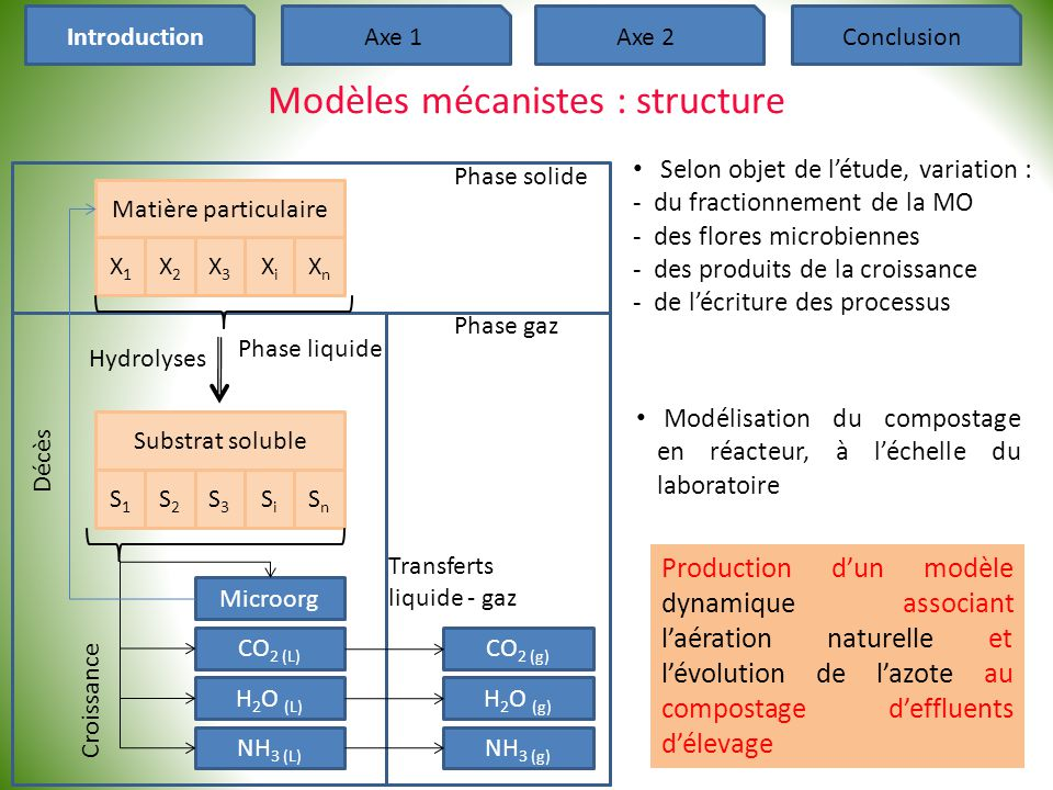 Modèles mécanistes : structure