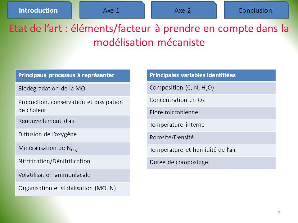 Introduction Axe 1. Axe 2. Conclusion. Etat de l'art : éléments/facteur à prendre en compte dans la modélisation mécaniste.
