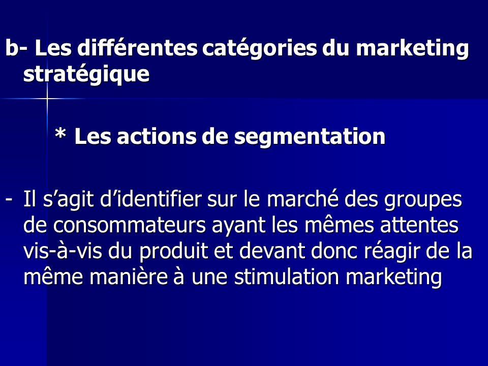 b- Les différentes catégories du marketing stratégique