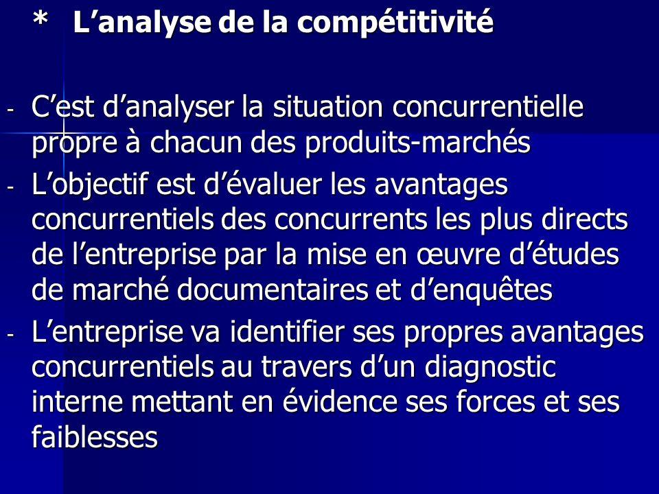 * L'analyse de la compétitivité