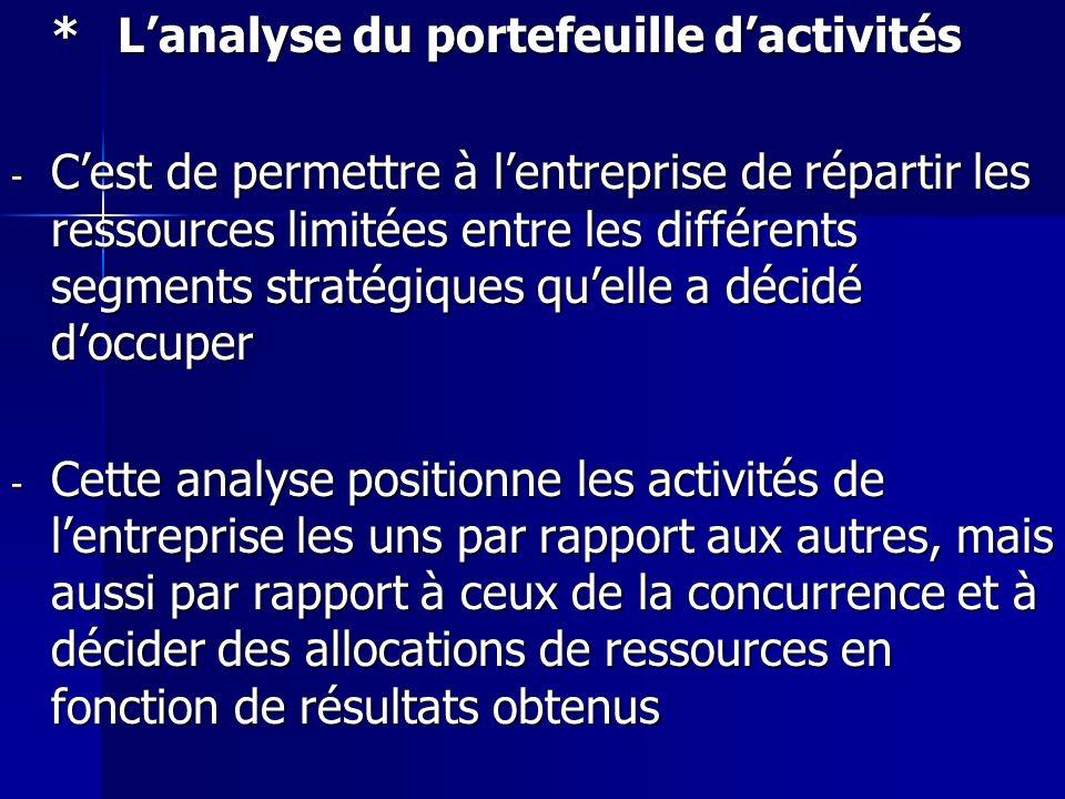 * L'analyse du portefeuille d'activités