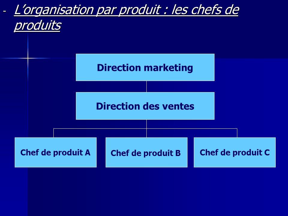L'organisation par produit : les chefs de produits