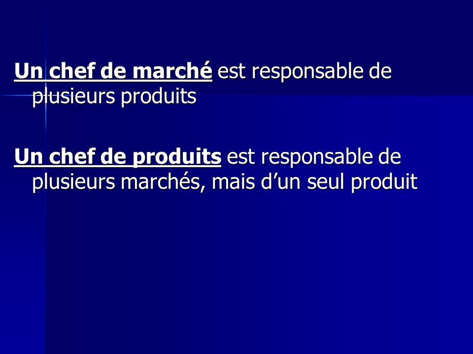 Un chef de marché est responsable de plusieurs produits