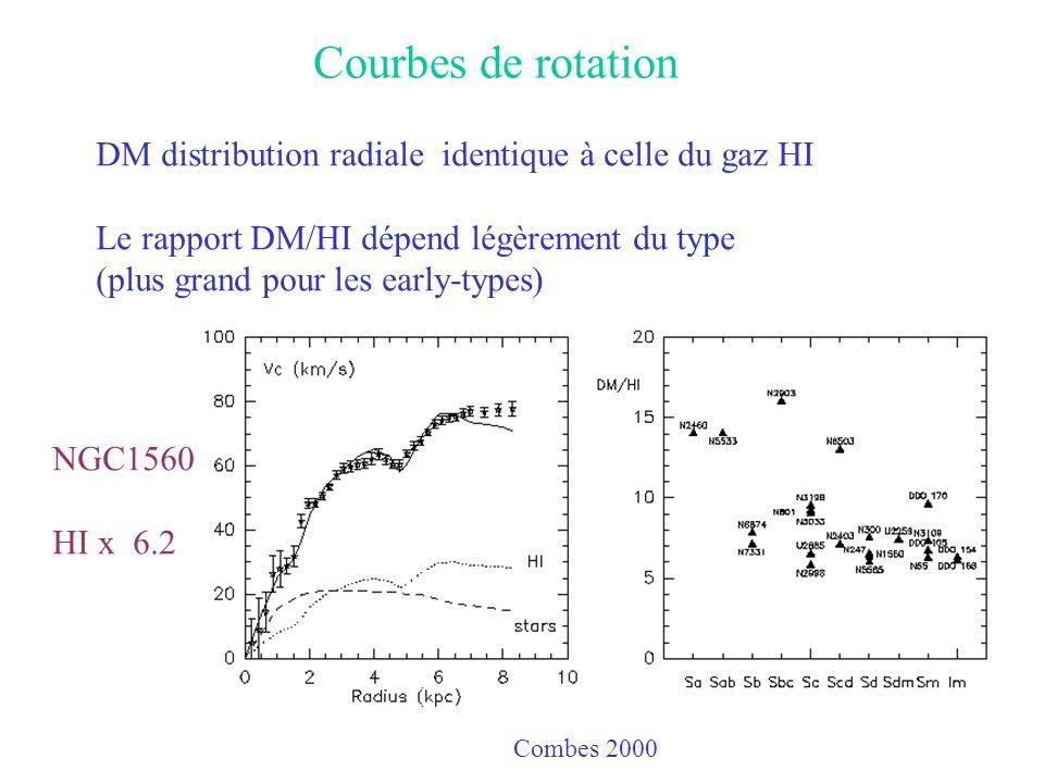 Courbes de rotation DM distribution radiale identique à celle du gaz HI. Le rapport DM/HI dépend légèrement du type.