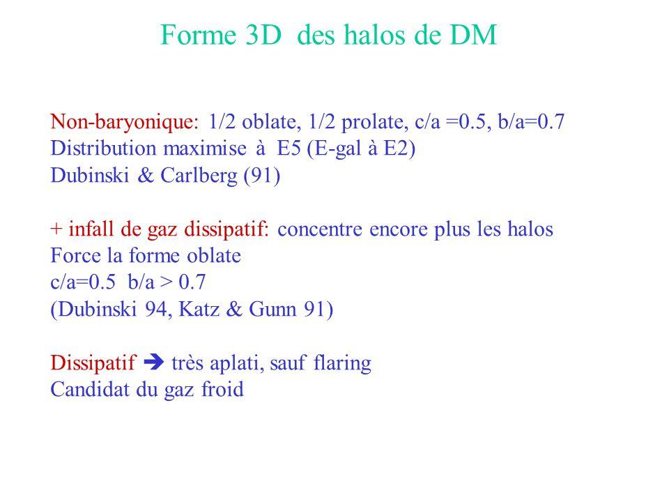 Forme 3D des halos de DM Non-baryonique: 1/2 oblate, 1/2 prolate, c/a =0.5, b/a=0.7. Distribution maximise à E5 (E-gal à E2)