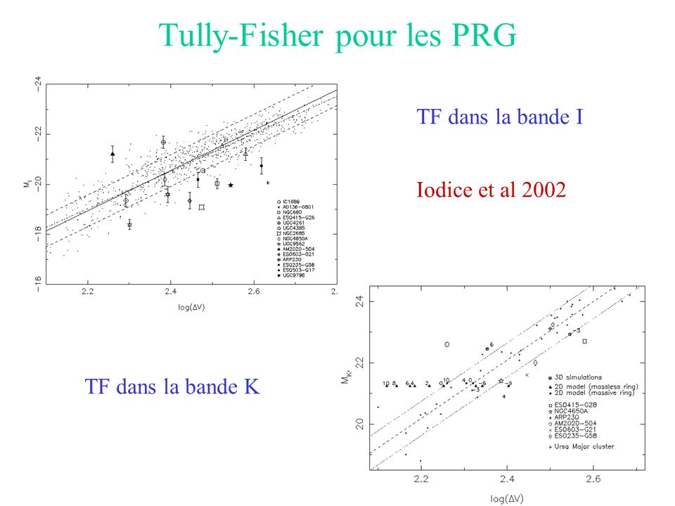 Tully-Fisher pour les PRG