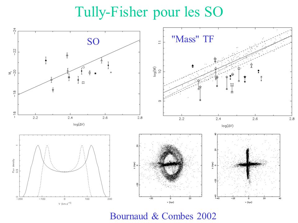 Tully-Fisher pour les SO