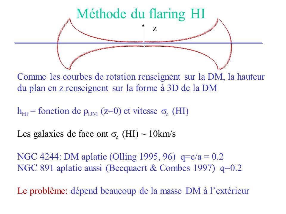 Méthode du flaring HI z. Comme les courbes de rotation renseignent sur la DM, la hauteur. du plan en z renseignent sur la forme à 3D de la DM.