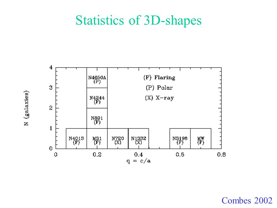 Statistics of 3D-shapes