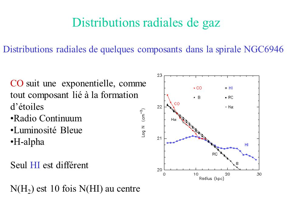 Distributions radiales de gaz
