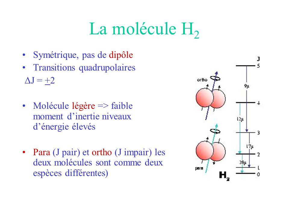 La molécule H2 Symétrique, pas de dipôle Transitions quadrupolaires
