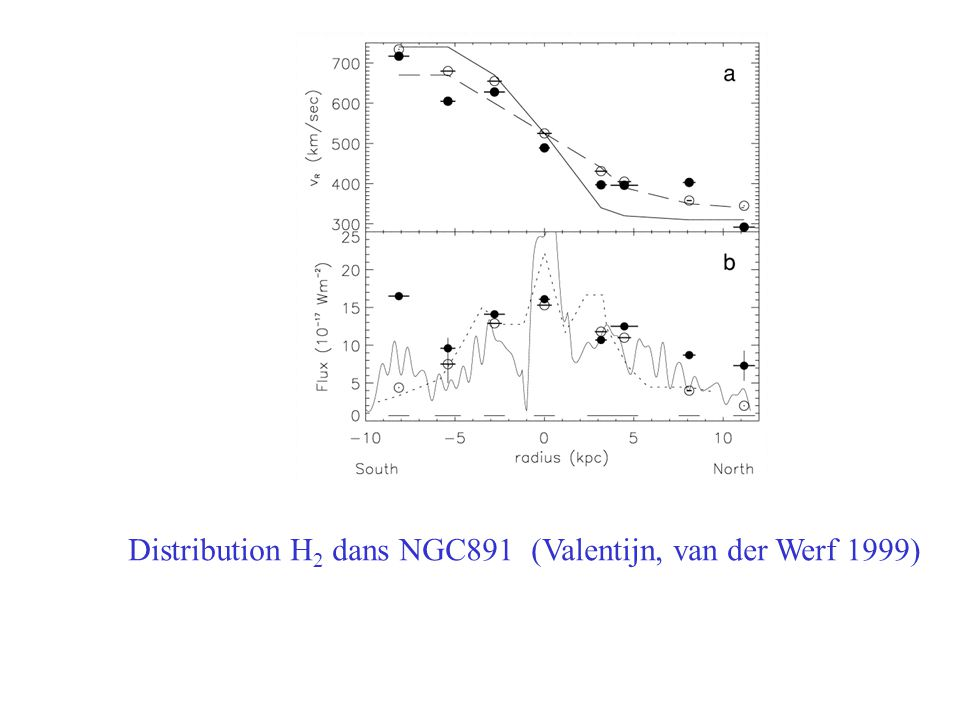 Distribution H2 dans NGC891 (Valentijn, van der Werf 1999)