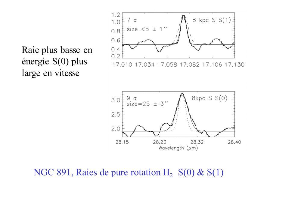 Raie plus basse en énergie S(0) plus. large en vitesse.