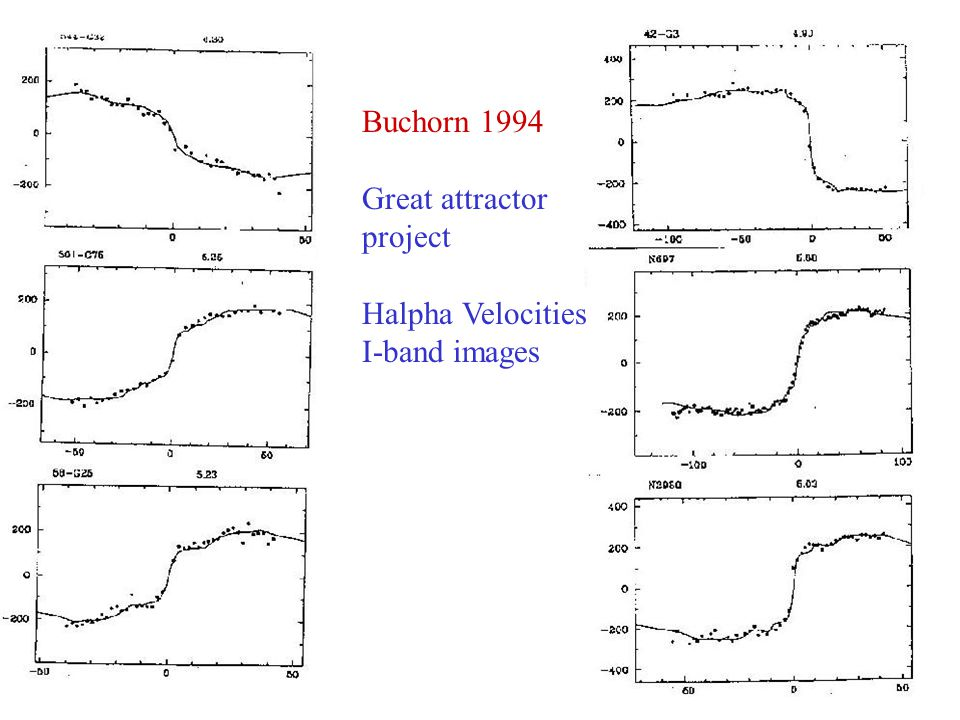 Buchorn 1994 Great attractor project Halpha Velocities I-band images