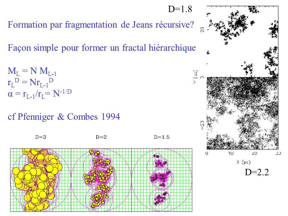 D=1.8 Formation par fragmentation de Jeans récursive Façon simple pour former un fractal hiérarchique.