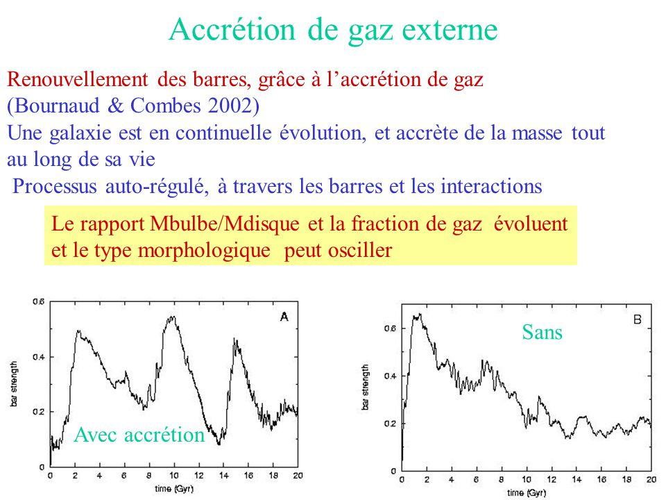 Accrétion de gaz externe