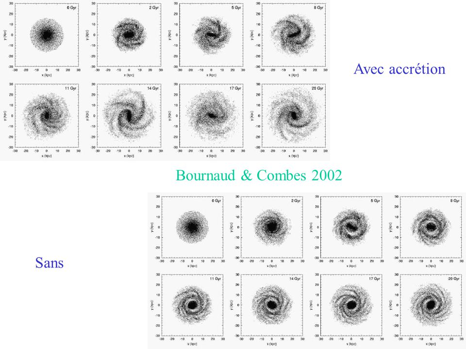 Avec accrétion Bournaud & Combes 2002 Sans