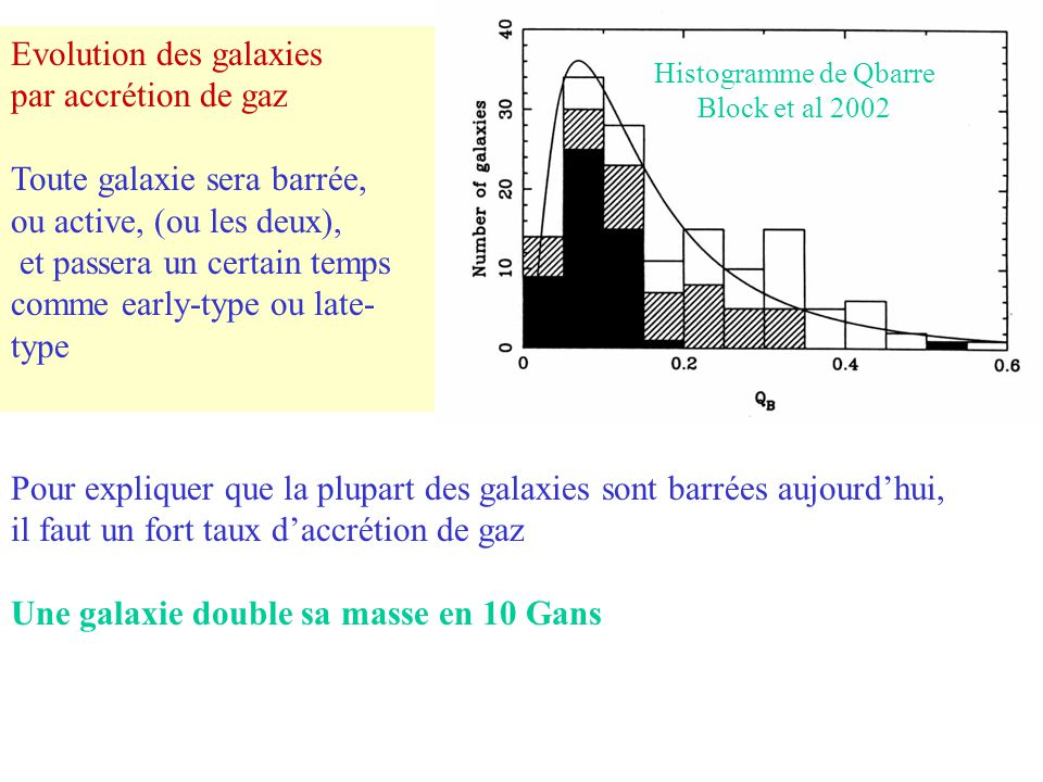 Evolution des galaxies par accrétion de gaz Toute galaxie sera barrée,