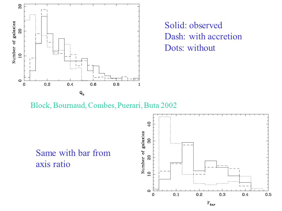 Solid: observed Dash: with accretion Dots: without Same with bar from