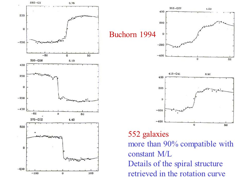Buchorn 1994 552 galaxies. more than 90% compatible with. constant M/L. Details of the spiral structure.