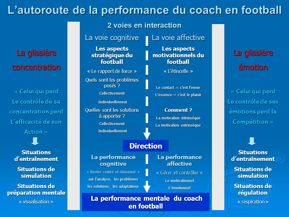 L'autoroute de la performance du coach en football