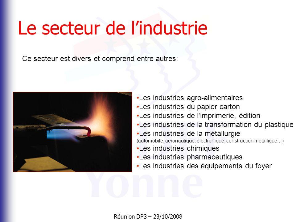 Le secteur de l'industrie
