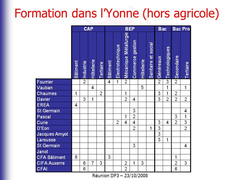 Formation dans l'Yonne (hors agricole)