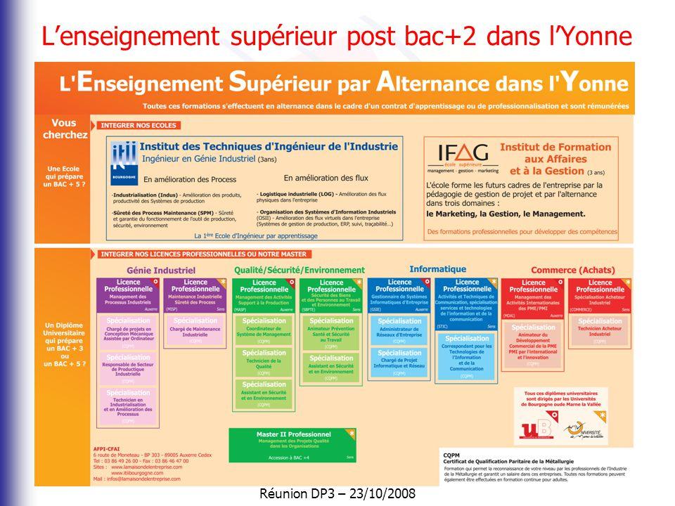 L'enseignement supérieur post bac+2 dans l'Yonne