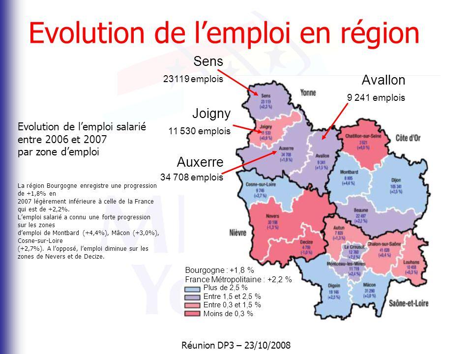 Evolution de l'emploi en région