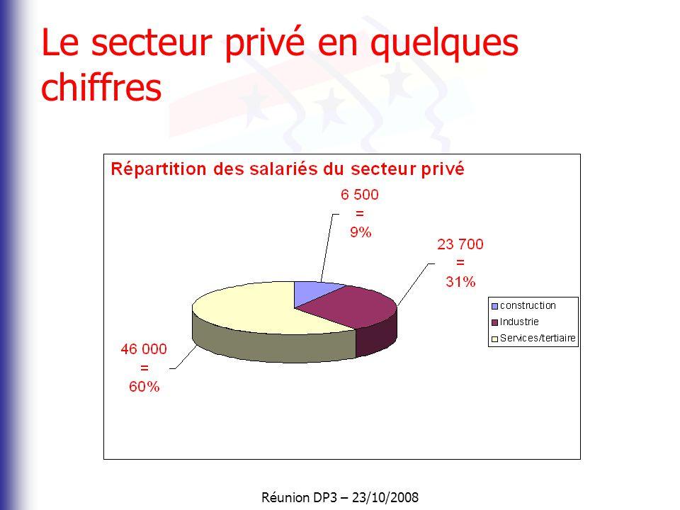 Le secteur privé en quelques chiffres