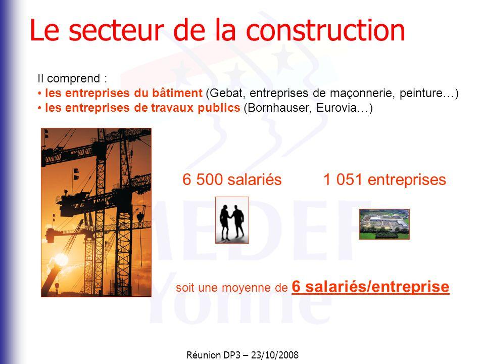 Le secteur de la construction