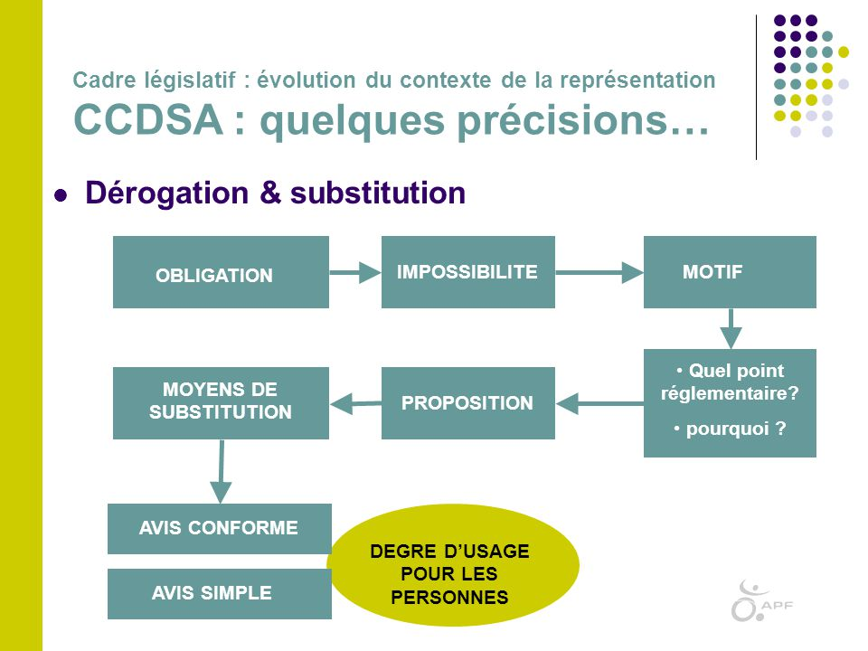 Dérogation & substitution